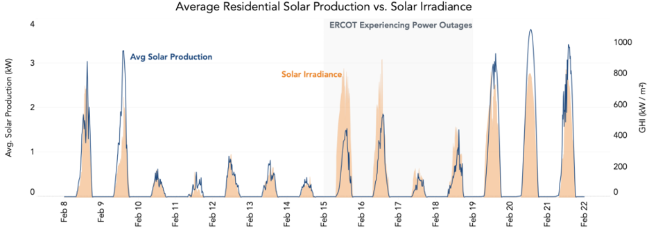 Average solar production versus solar irradiance